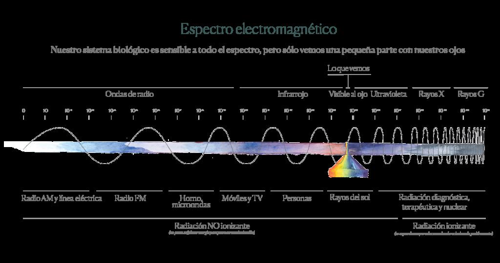 campos electro-magnéticos